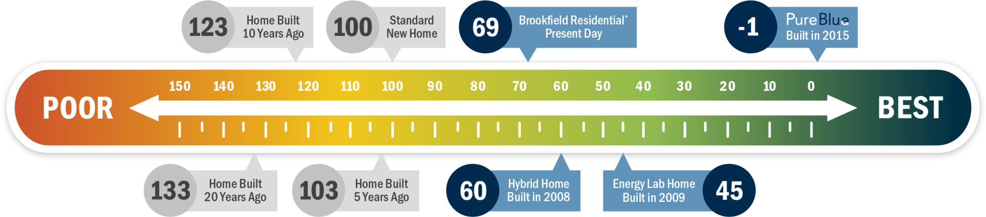 Home Energy Rating System chart