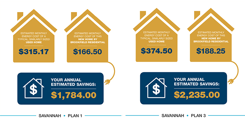 Estimated Energy Savings Graphic | Savannah at Audie Murphy Ranch in Riverside, CA